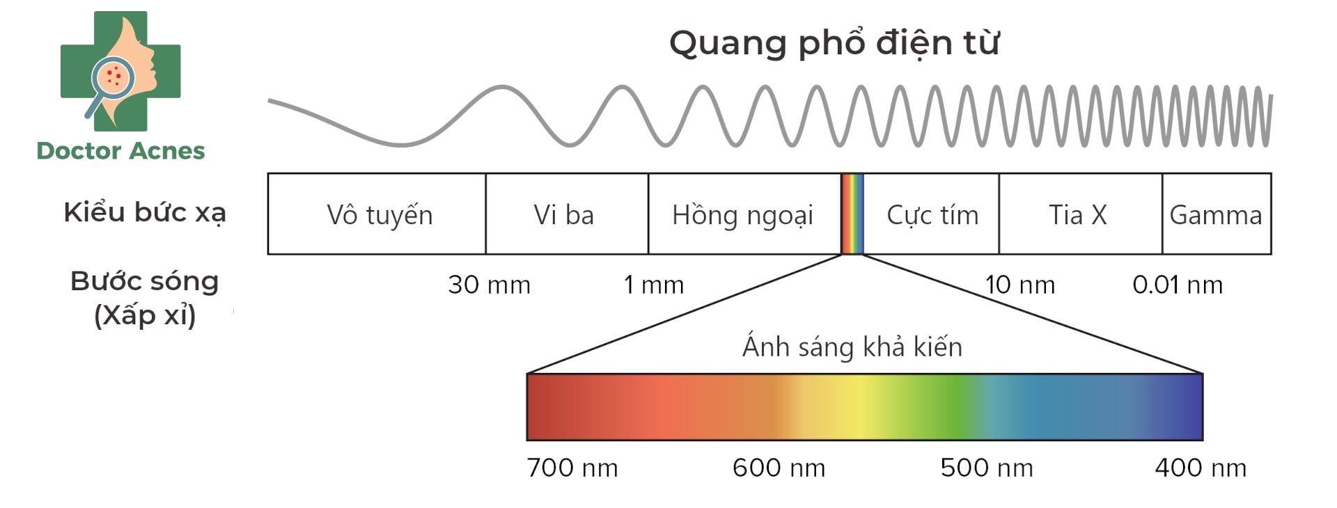 Quang phổ ánh sáng sinh học
