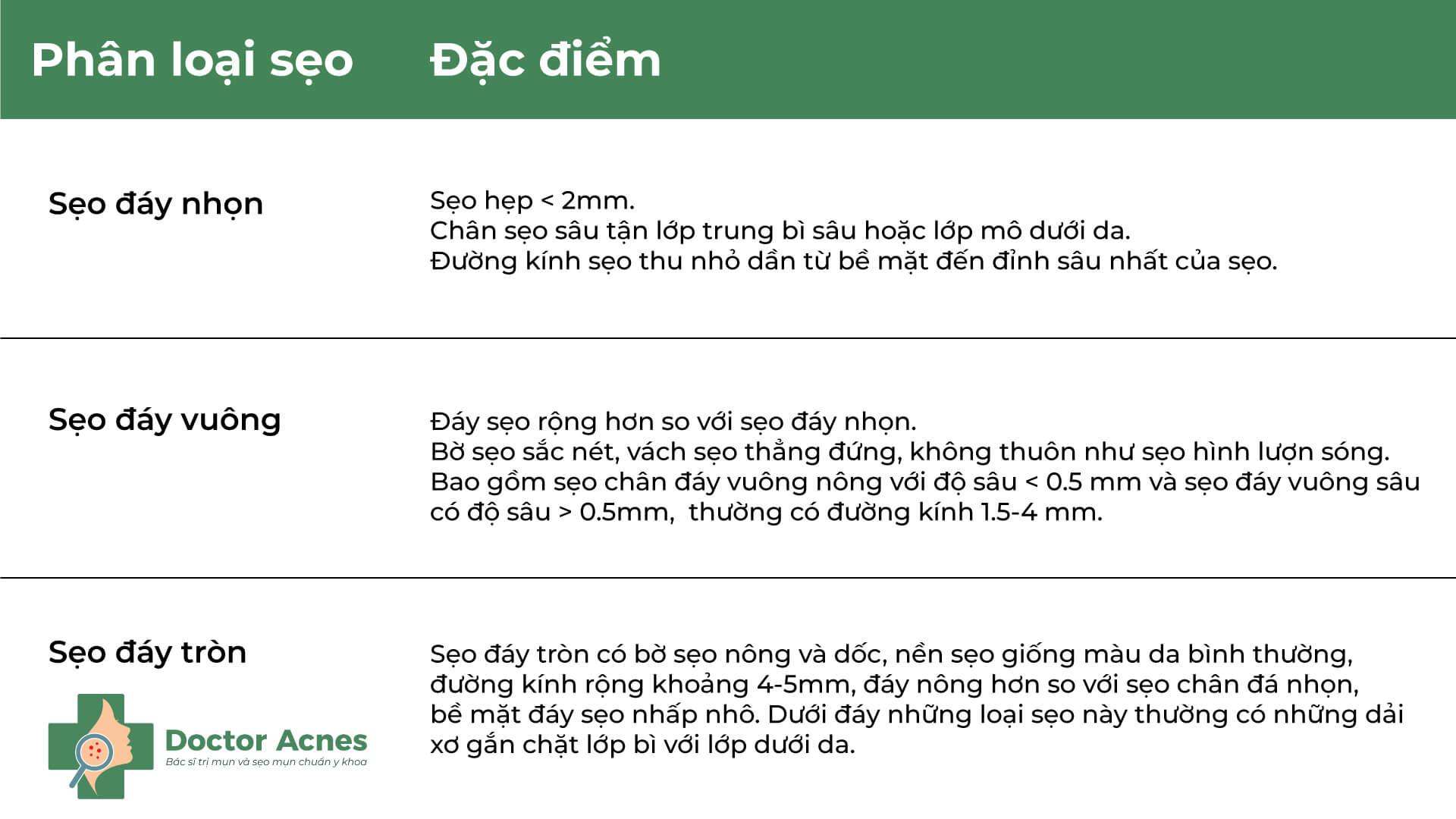 Đặc điểm các loại sẹo - Doctor Acnes