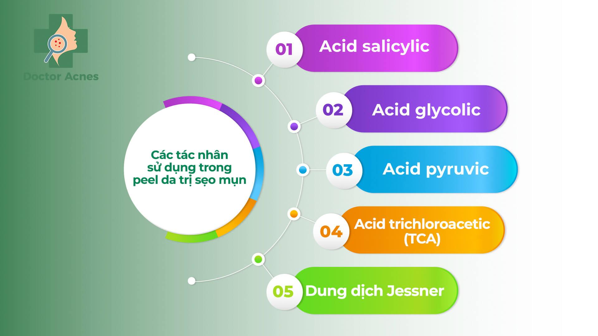 Các tác nhân sử dụng trong peel da điều trị sẹo mụn (sẹo rỗ) - Doctor Acnes